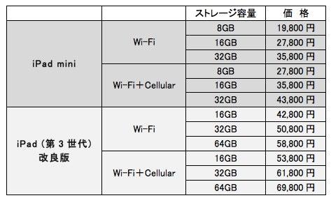 IPad mini と iPad  第3世代 の製品構成と価格の予想