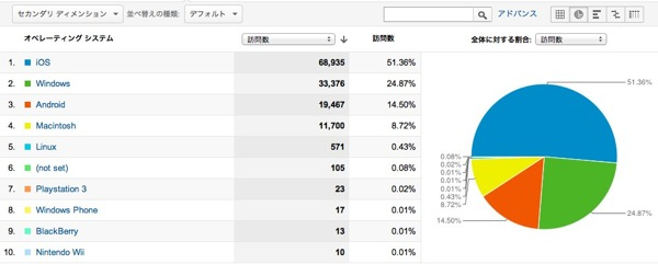 ブラウザと OS  Google Analytics