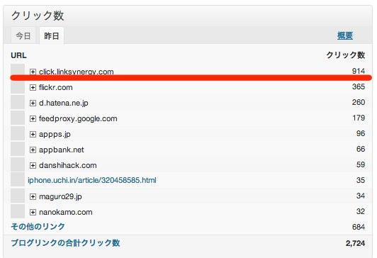 サイト統計情報  覚醒する  CDiP  WordPress 2