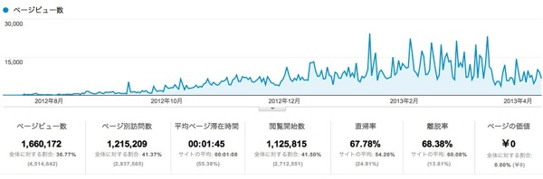 ページ  Google Analytics