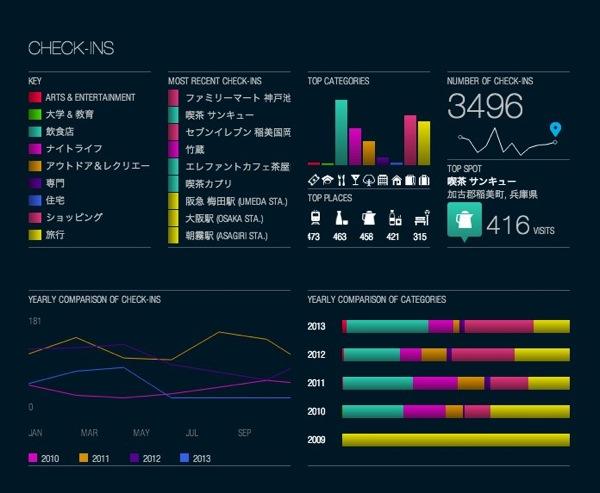 The Foursquare Time Machine 4
