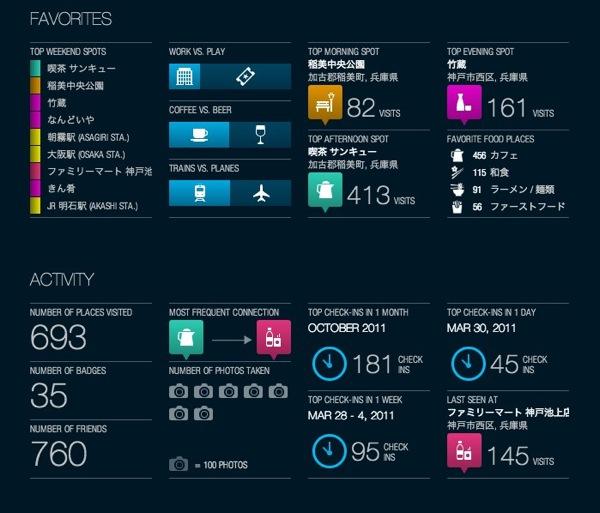 The Foursquare Time Machine 5