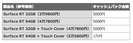 IPadユーザーに最大1万円キャッシュバック マイクロソフト Surface RT乗り換えキャンペーン  ITmedia ニュース