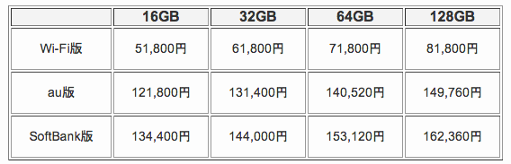 SoftBankからiPad Airの料金プランがようやく発表 auと料金比較してみたけど大差なし