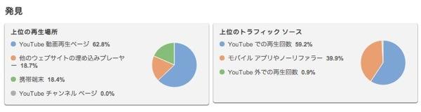 アナリティクス  YouTube 2