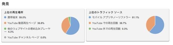 アナリティクス  YouTube 3