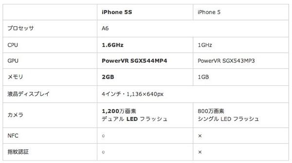 IPhone 5SはIGZO 1 200万画素カメラ NFC 指紋センサーを搭載か  たのしいiPhone AppBank