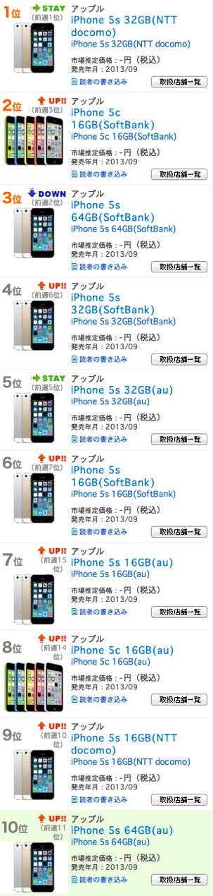 スマートフォン 携帯電話の売れ筋情報|BCNランキング 週間